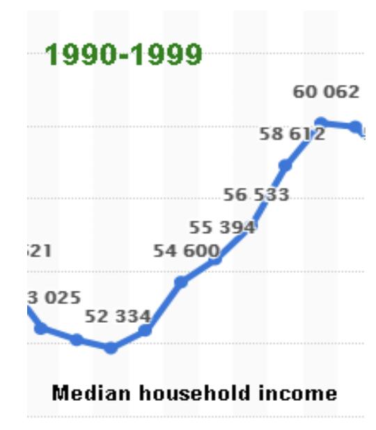 1990s Personal Savings Rate