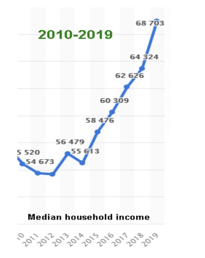2010-2019 Personal Savings Rate