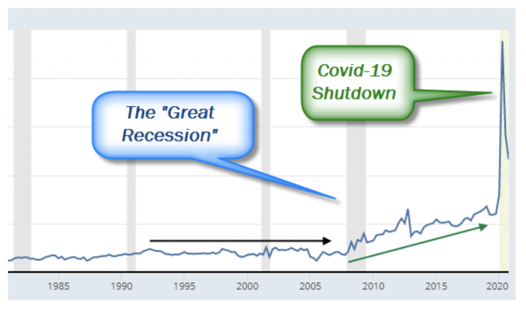 2020 Savings Rate with Covid