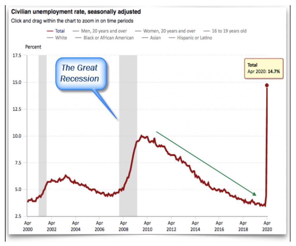 April 2020 Unemployment Statistics