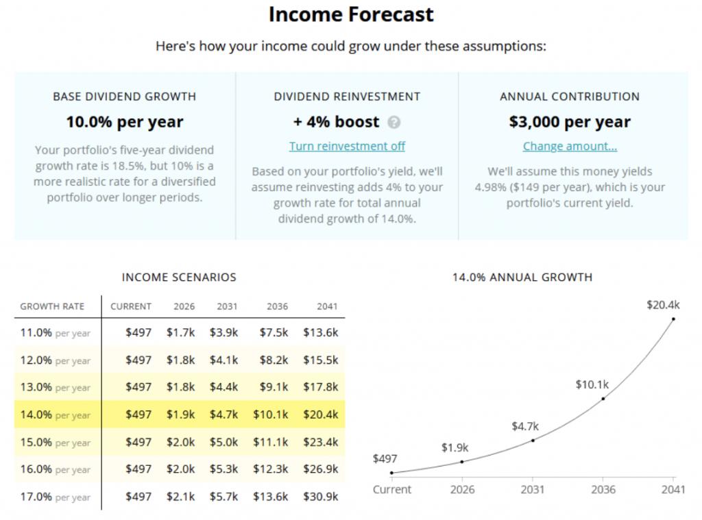 Dividend Income Forecast