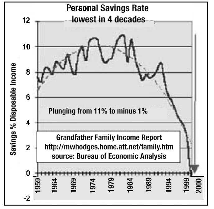 Lowest Savings Rate